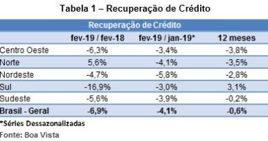 Boa Vista: recuperação de crédito cai 4,1% em fevereiro